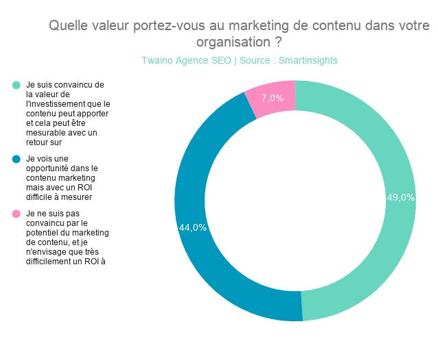 Quelle valeur portez-vous au marketing de contenu dans votre organisation _