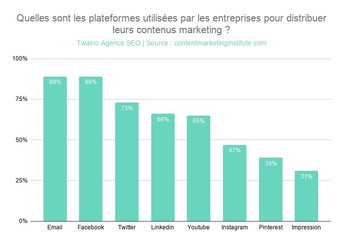 Quelles sont les plateformes utilisées par les entreprises pour distribuer leurs contenus marketing _