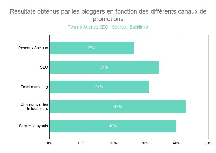 Résultats obtenus par les bloggers en fonction des différents canaux de promotions