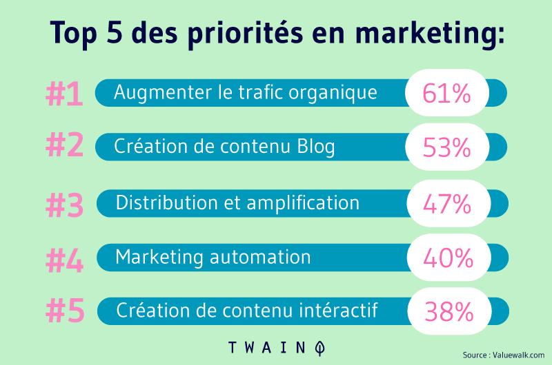 Top 5 des priorités en marketing