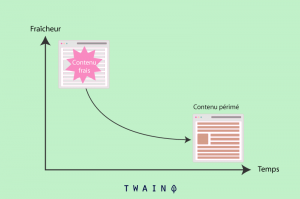 Fraicheur contenu vs contenu ancien et perimé
