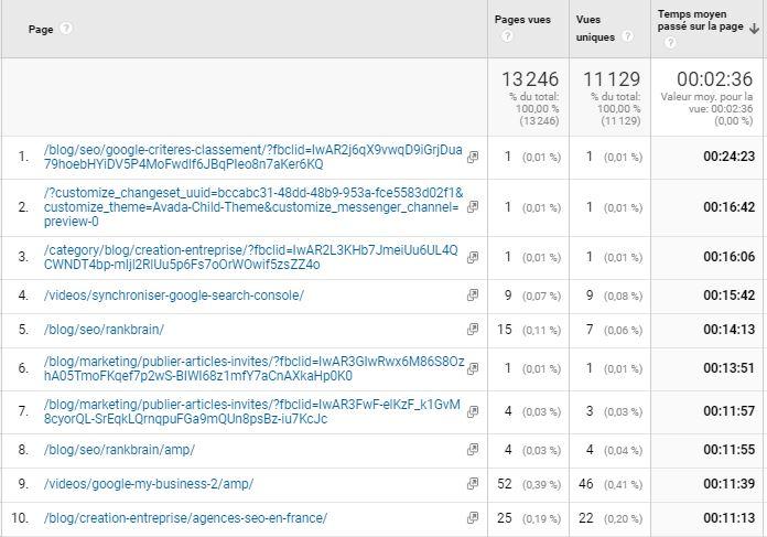 Classement des pages selon le temps passe par les utilisateurs