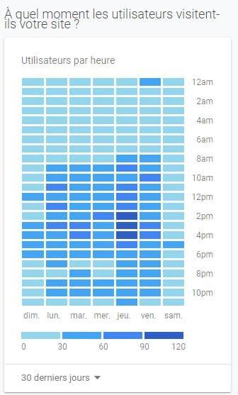 L heure ou les utilisateurs visitent twaino