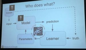 Fonctionnement technique d une machine d apprentissage automatique