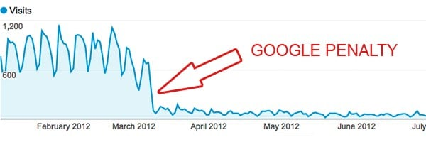 Penalite de Google