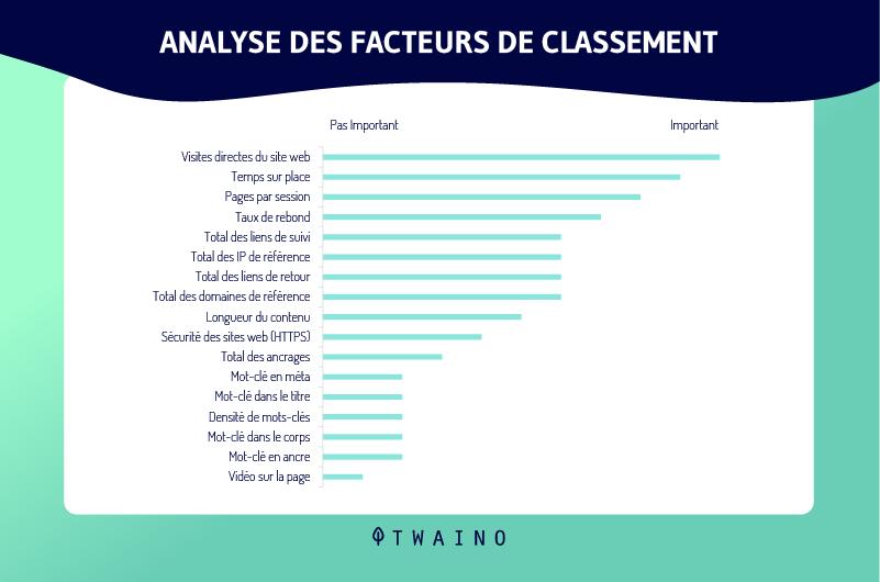 Analyse des facteurs de classement