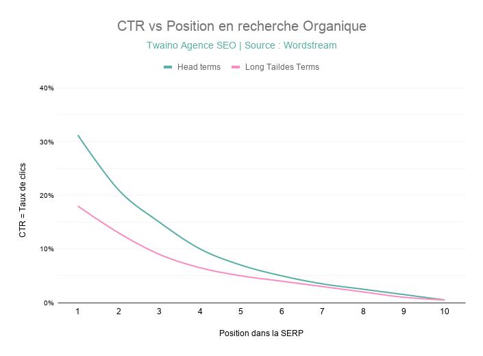 Le Taux de Clics varie selon la Position Organique