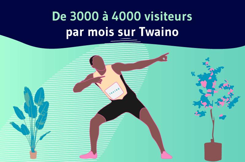 De 3000 à 4000 visiteurs par mois sur Twaino