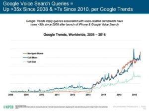 Evolution rapide de la recherche vocale