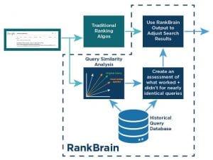 Fonctionnement de RankBrain