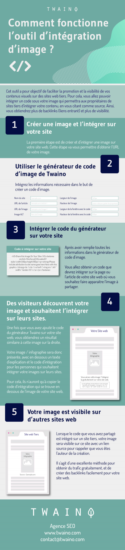 Infographie Outil integration image Embed code generator