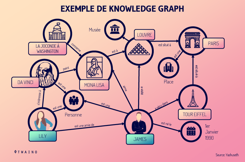 Le-knowledge-Graph-permet-a-Google-de-comprendre-la-relation-entre-les-concepts-300x169