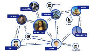 Le knowledge Graph permet a Google de comprendre la relation entre les concepts