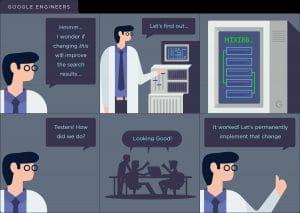 Le processus suivi par les ingenieurs de Google pour ameliorer leur systeme