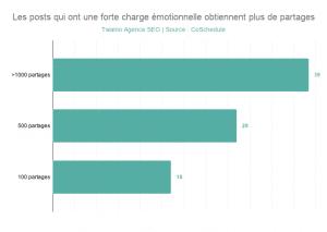 Les posts qui ont une forte charge emotionnelle obtiennent plus de partages
