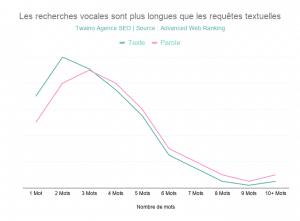 Les recherches vocales sont plus longues que les requetes textuelles