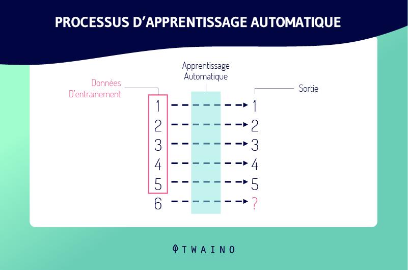 Processus-dapprentissage-automatique