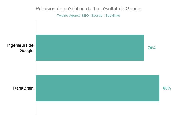 RankBrain est plus precis que les Ingenieurs de Google