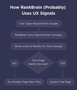 RankBrain utilise les signaux UX pour modifier le classement des SERPs