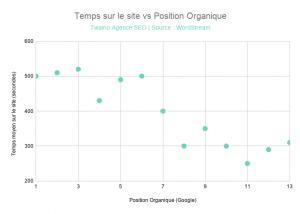 Temps sur le site est correle a la Position Organique
