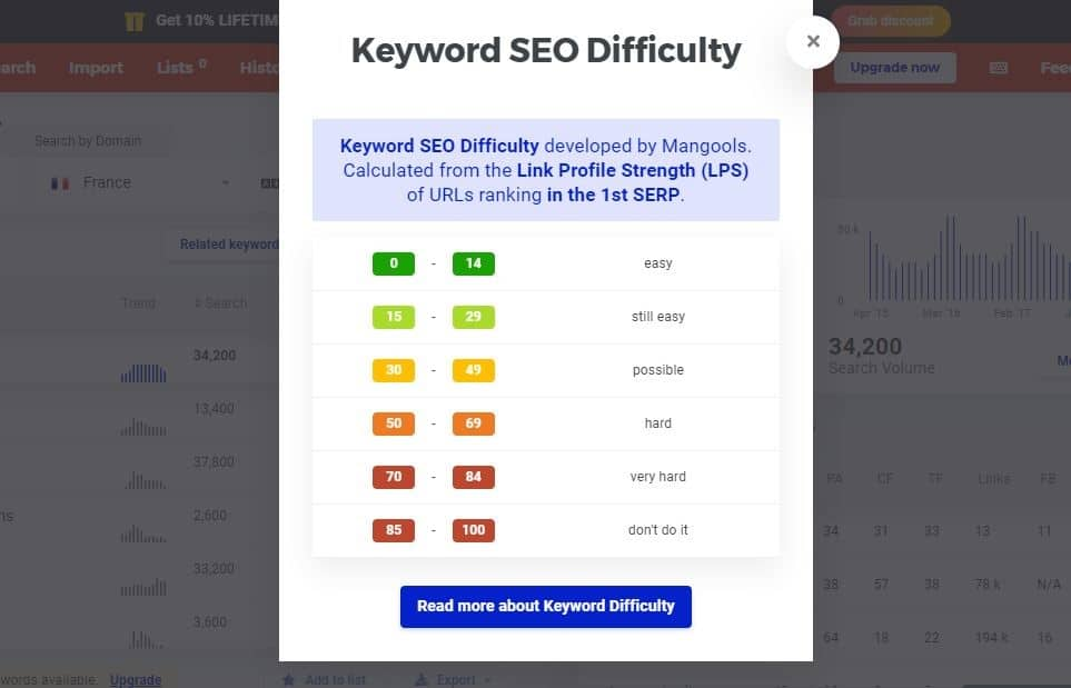 Keyword SEO Difficulty avec Kwfinder