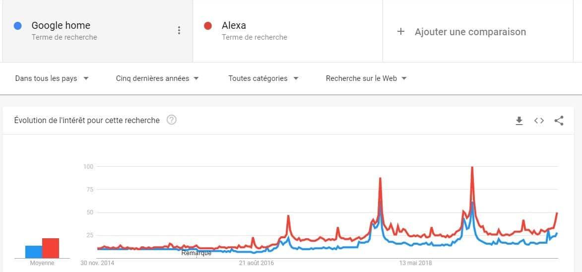 Evolution des recherches concernant Google home et alexa