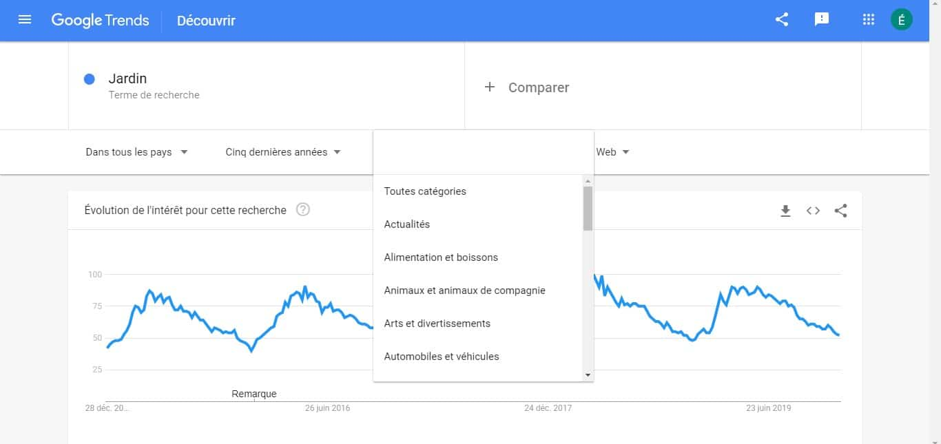 Regler les categories avec Google Trends