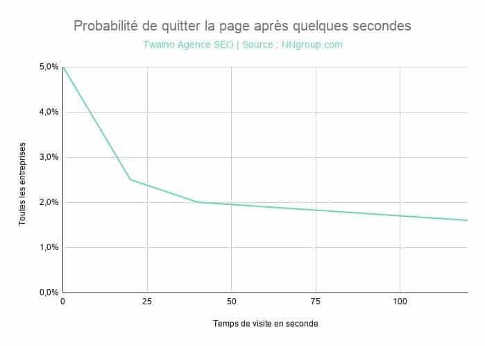 Probabilité de quitter la page web selon le temps
