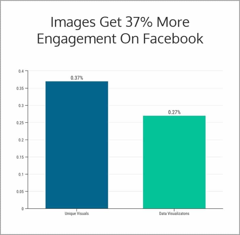 Les images ont plus d engagement sur Fb