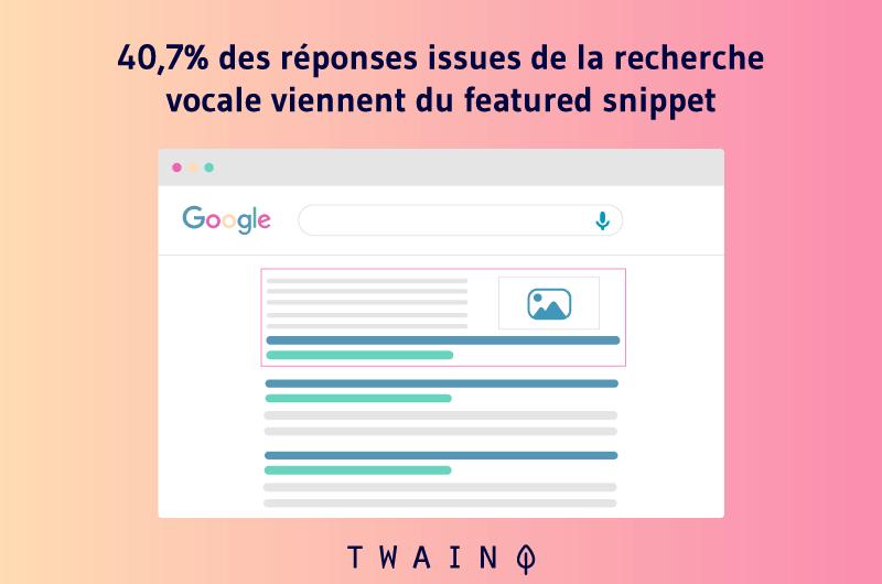 40,7% des réponses issues de la recherche vocale viennent du featured snippet