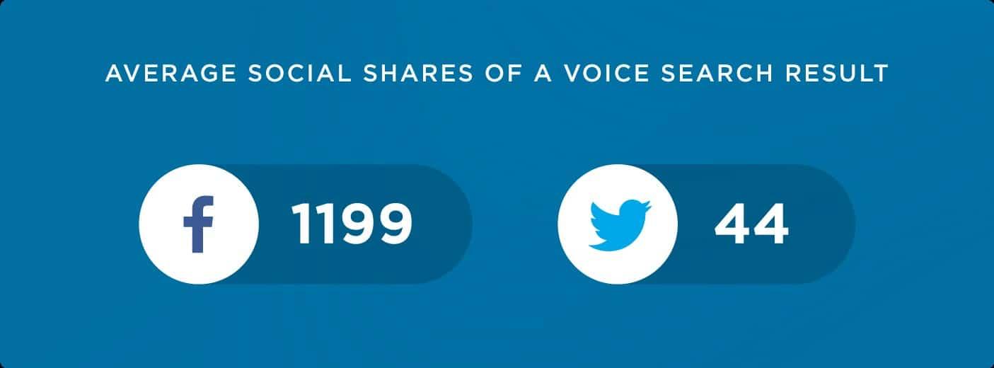 Le nombre de partages sur les resaux sociaux a un impact sur le classement vocal