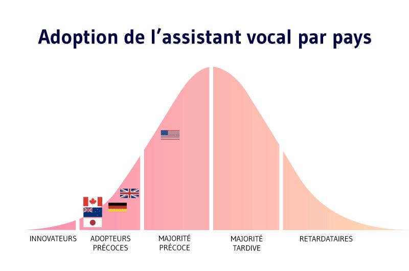 Adoption de lassistant vocal par pays