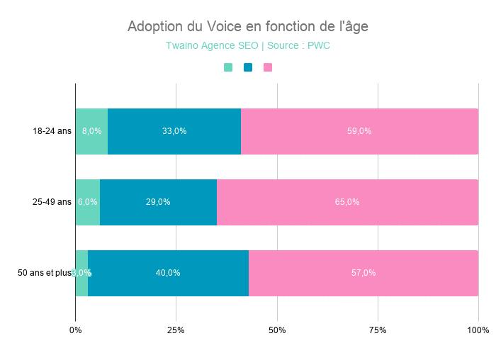 Adoption du Voice en fonction de l'âge