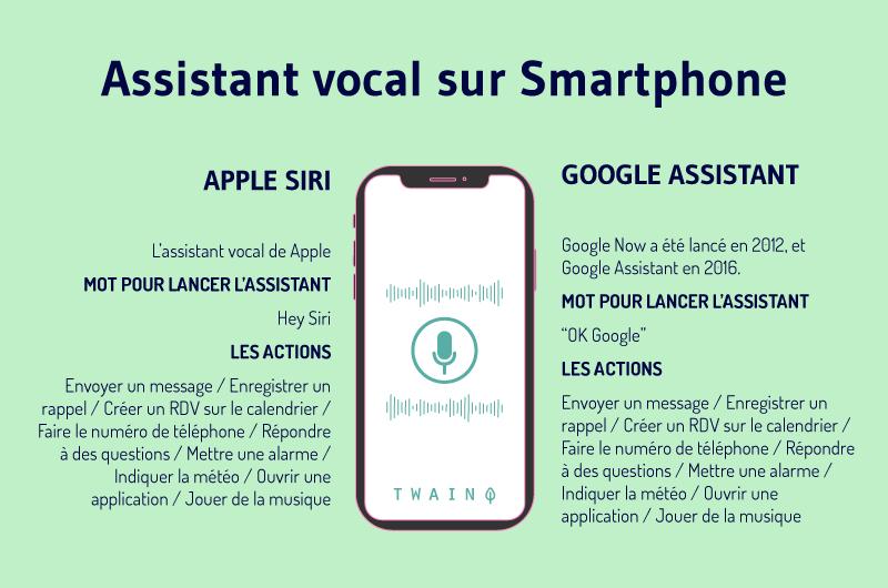 Assistant vocal sur Smartphone