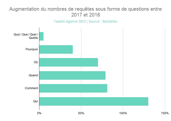 Augmentation du nombres de requêtes sous forme de questions entre 2017 et 2018