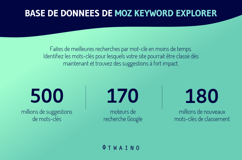 Base de donnees de moz keywors explorer