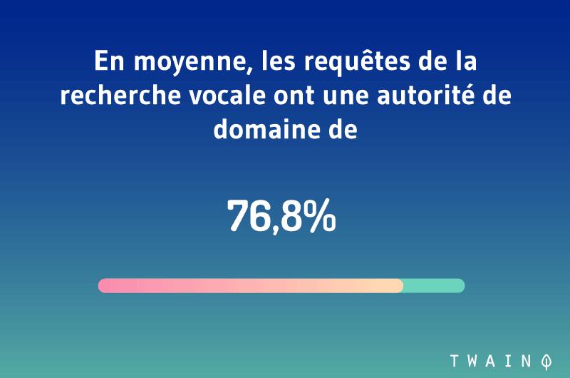 En moyenne les requêtes de la recherche vocale ont une autorité de domaine de 76,8%