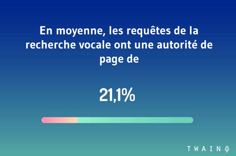 En moyenne les requêtes de la recherche vocale ont une autorité de page de 21,1%