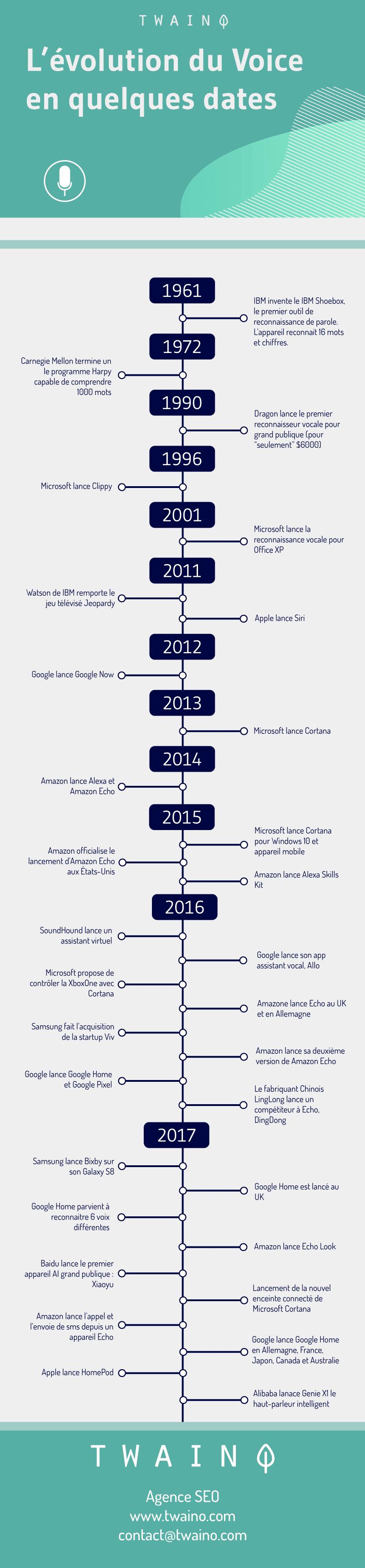 Evolution du Voice en quelques dates infographie