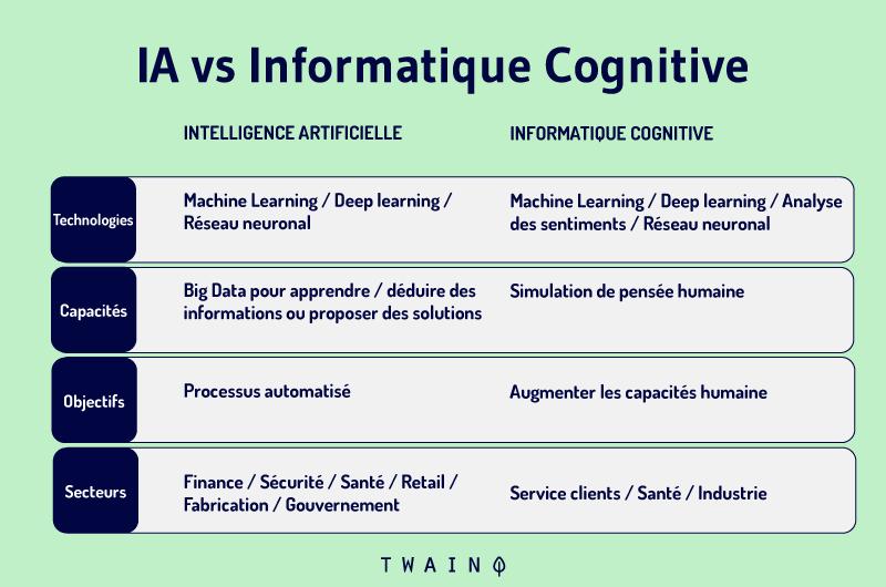 Intelligence artificielle vs informatique cognitive