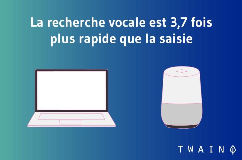 La recherche vocale est 3,7 fois plus rapide que la saisie