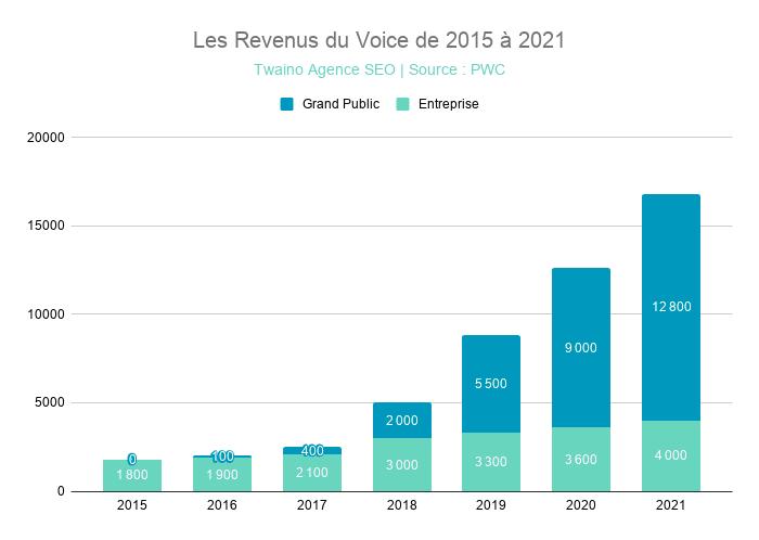 Les Revenus du Voice de 2015 à 2021