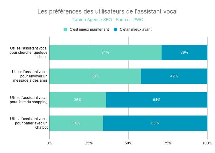 Les préférences des utilisateurs de l'assistant vocal
