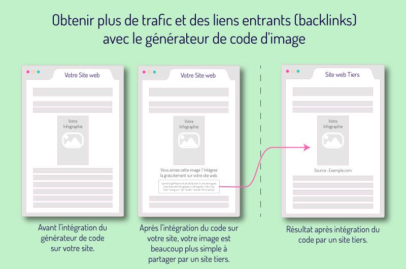 Obtenir plus de trafic et des liens entrants backlinks avec le generateur de code d'image