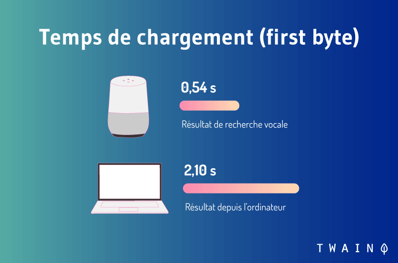 Temps de chargement first byte