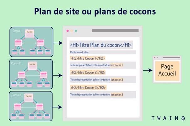 Plan du site avec cocon semantique