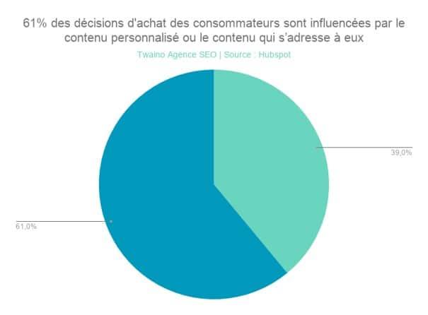 Decision des consommateur influence par le contenu