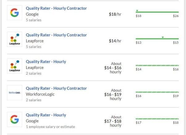 Glassedor Tarif de paiement des Quality Raters de Google