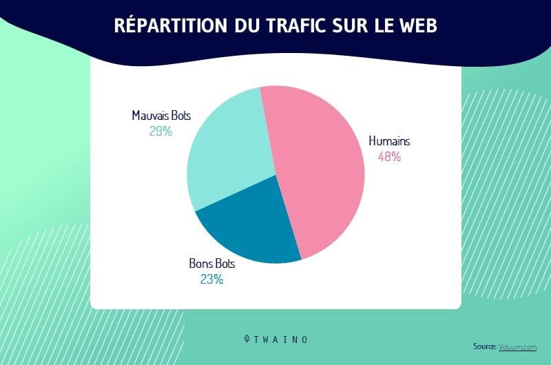 Differents types de trafic sur un site web