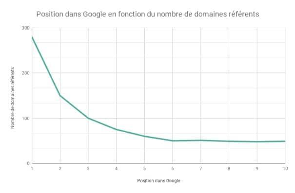 Position et domaine referents